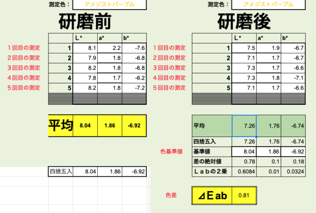 測色計でルークスの研磨前と研磨後を数値化で比較