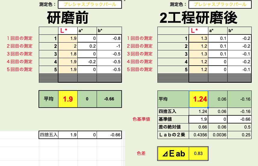 測色計でクラウンの研磨前と研磨後を数値化で比較