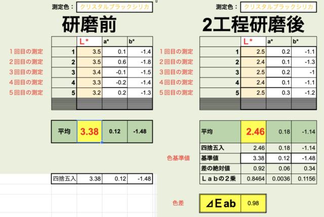 測色計でトヨタ86の研磨前と研磨後を数値化で比較