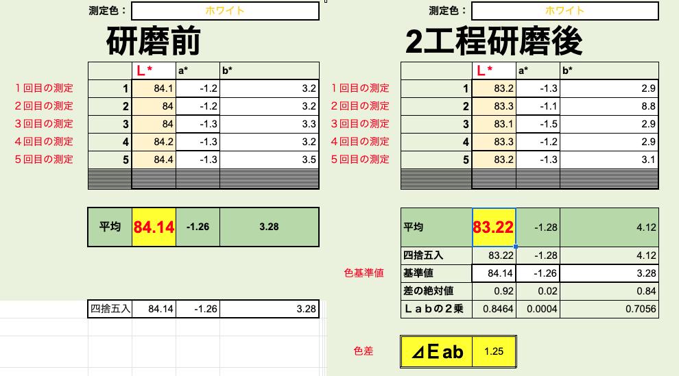 測色計で新車アルファードの研磨前と研磨後を数値化で比較