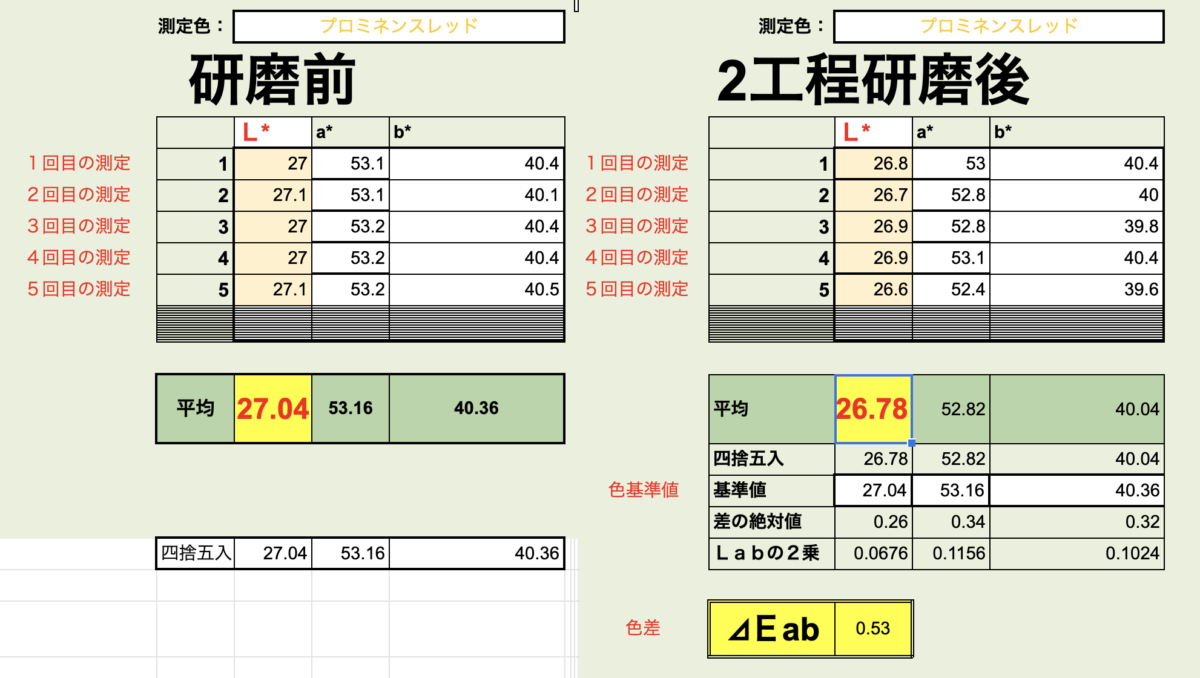測色計で新車スープラの研磨前と研磨後を数値化で比較