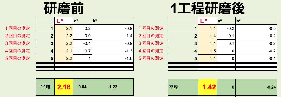 測色計で経年車レクサスの研磨前と研磨後を数値化で比較