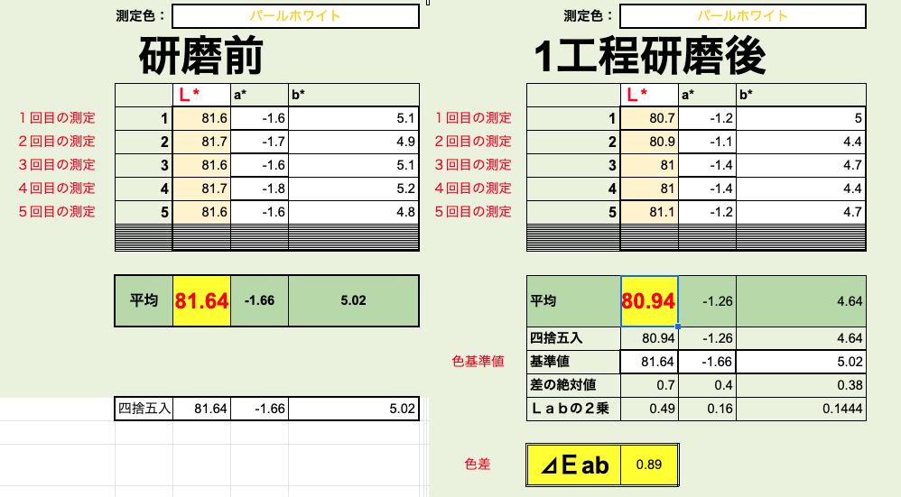 測色計で新車ルーミーの研磨前と研磨後を数値化で比較