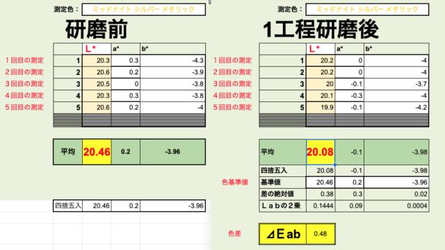 測色計でテスラの研磨前と研磨後を数値化で比較