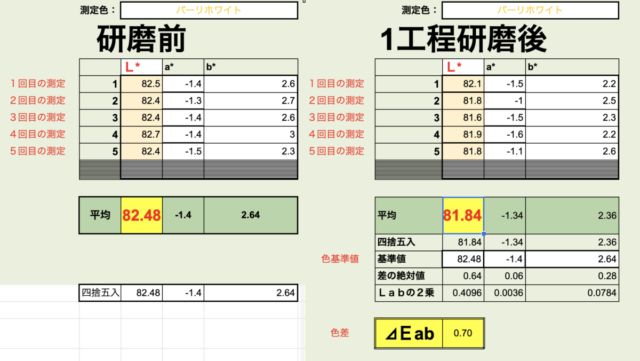 測色計で新車インプレッサの研磨前と研磨後を数値化で比較